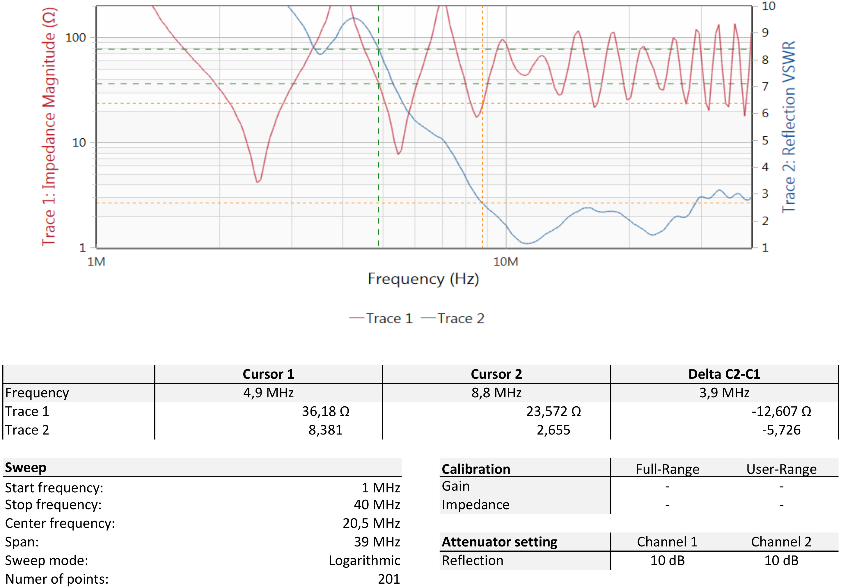 Antenna        impedance and VSWR (25 meters coax)