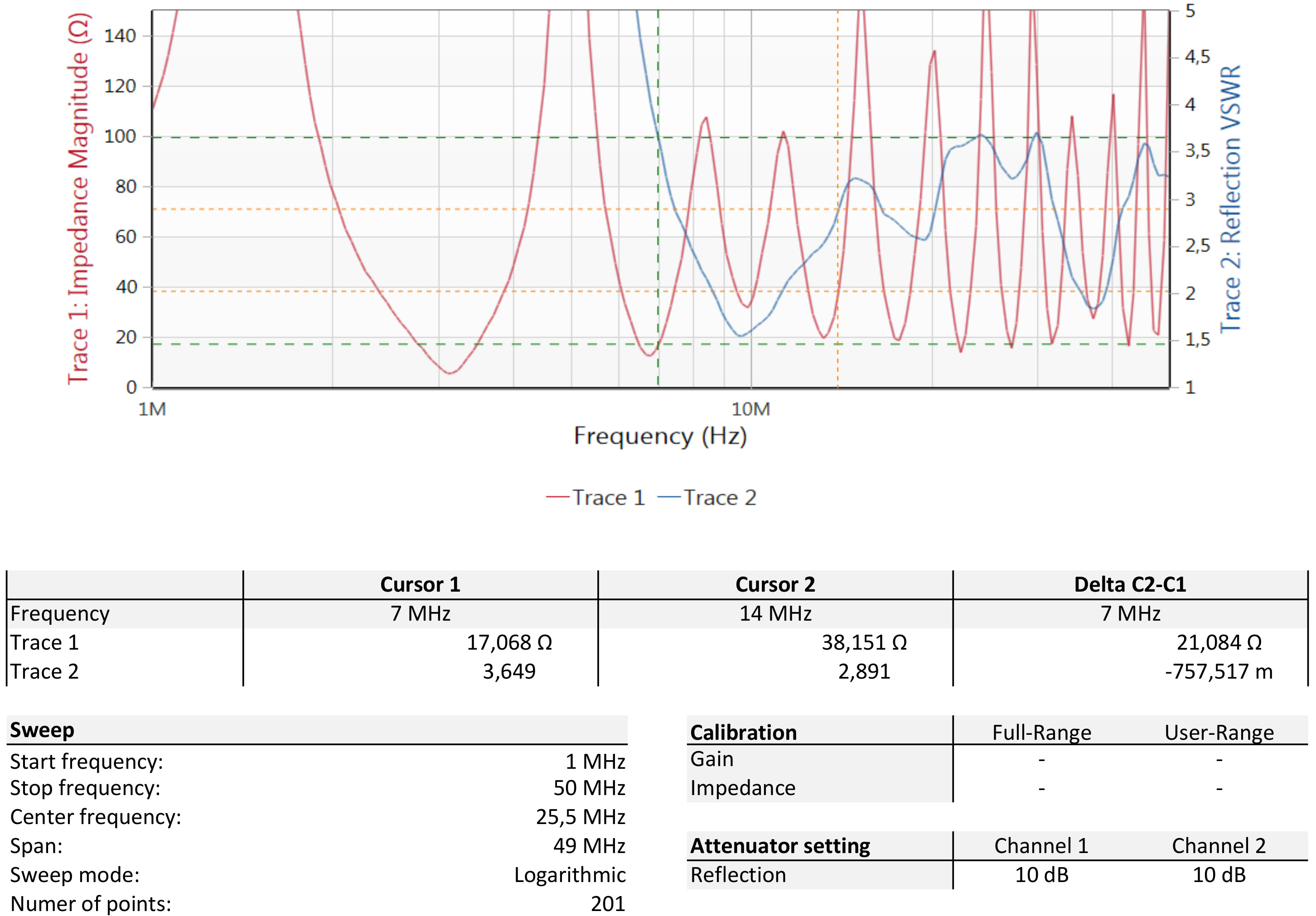 SWR and impedance: 1 MHz to 50 MHz